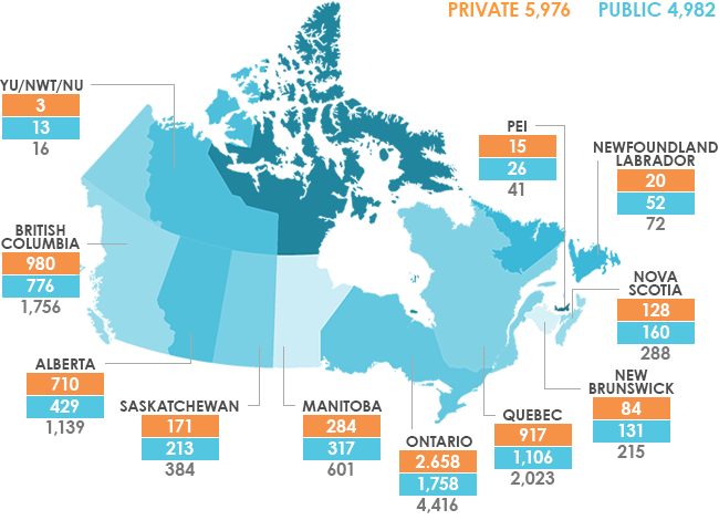 Foundations in Canada